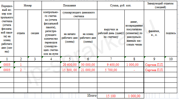 при пример резюме кассира-операциониста банка при своем