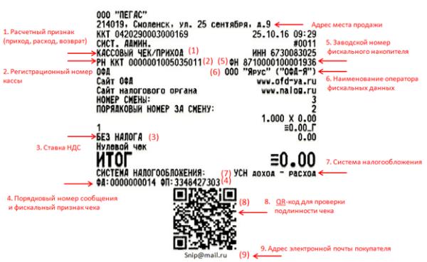 Кассовый чек онлайн-кассы с новыми реквизитами