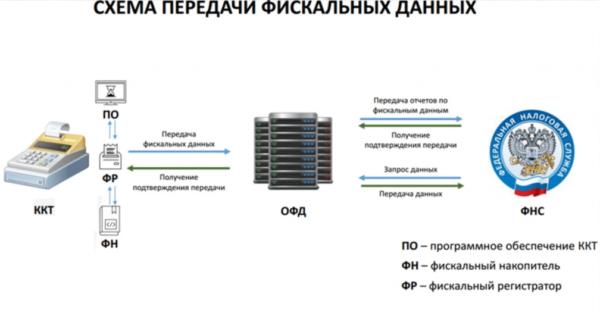 Схема передачи данных с онлайн-кассы в налоговую