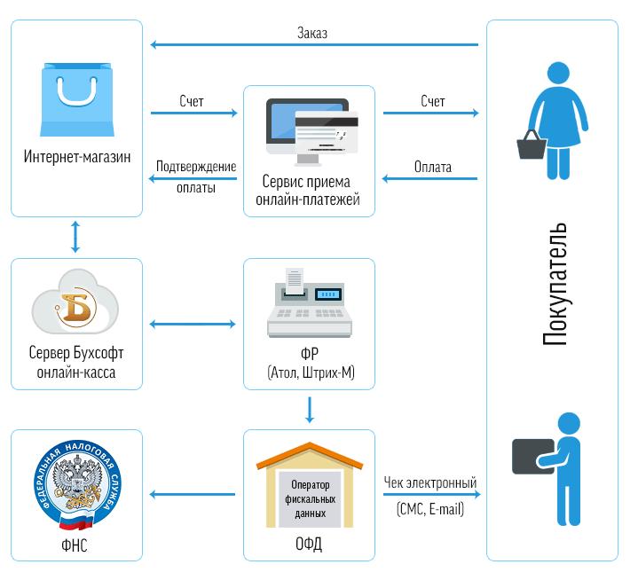 Работа с онлайн-кассами и ККТ в 2018 году для ИП и