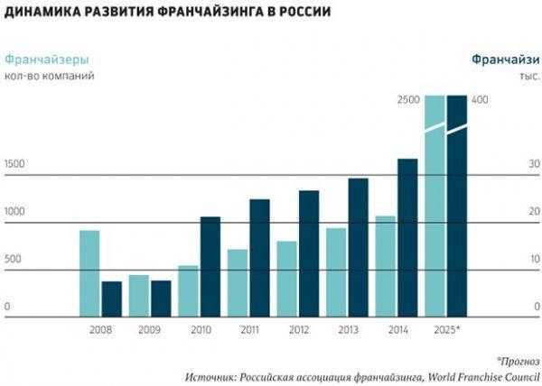 Динамика развития франчайзинга в России