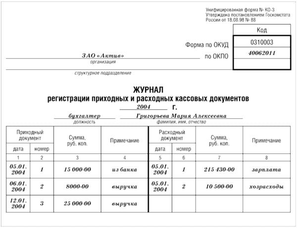Образец заполнения журнала приходных и расходных кассовых документов