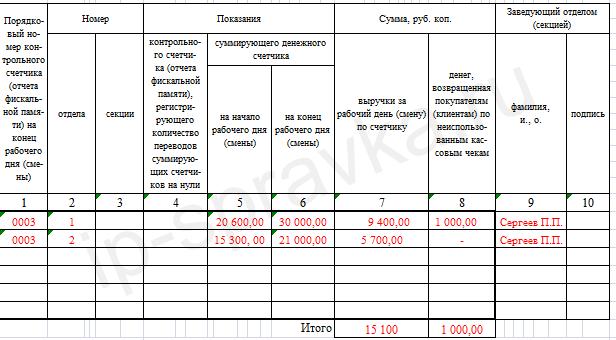 Справка-отчёт кассира-операциониста (Форма КМ-6) - образец