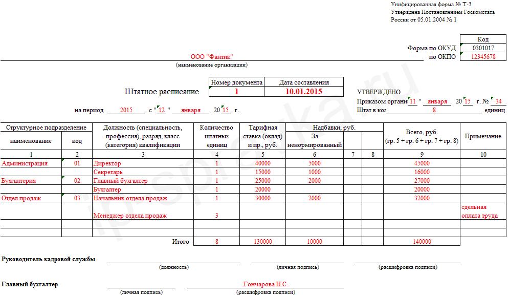 Штатное расписание организации (форма Т-3)
