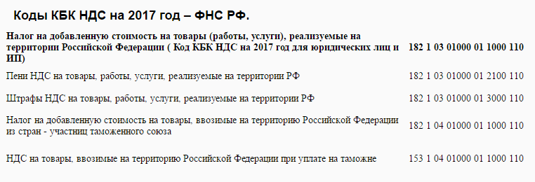 Коды КБК НДС