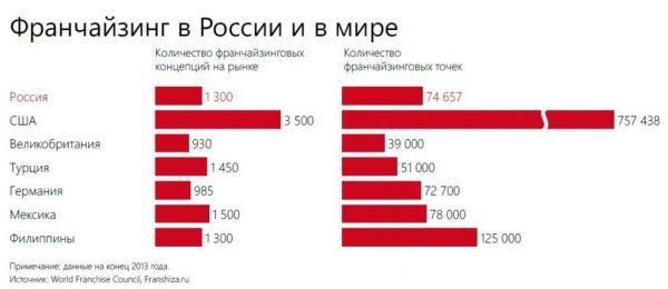 Франчайзинг в России и в мире
