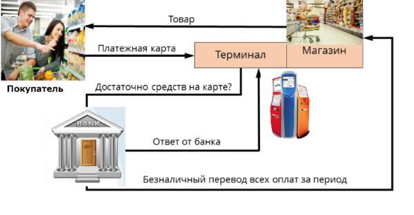 Схема оплаты картой