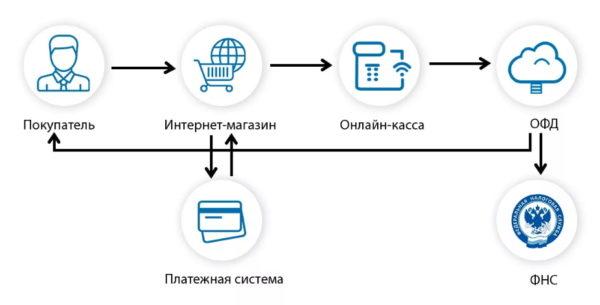 Оплата с помощью интернет-эквайринга