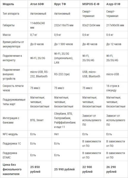 Обзор популярных моделей